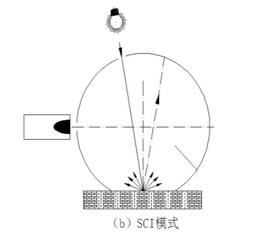 积分球SCI模式测量